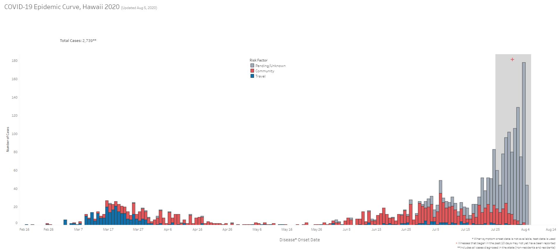 COVID-19 Epidemic Curve Hawaii August 6, 2020