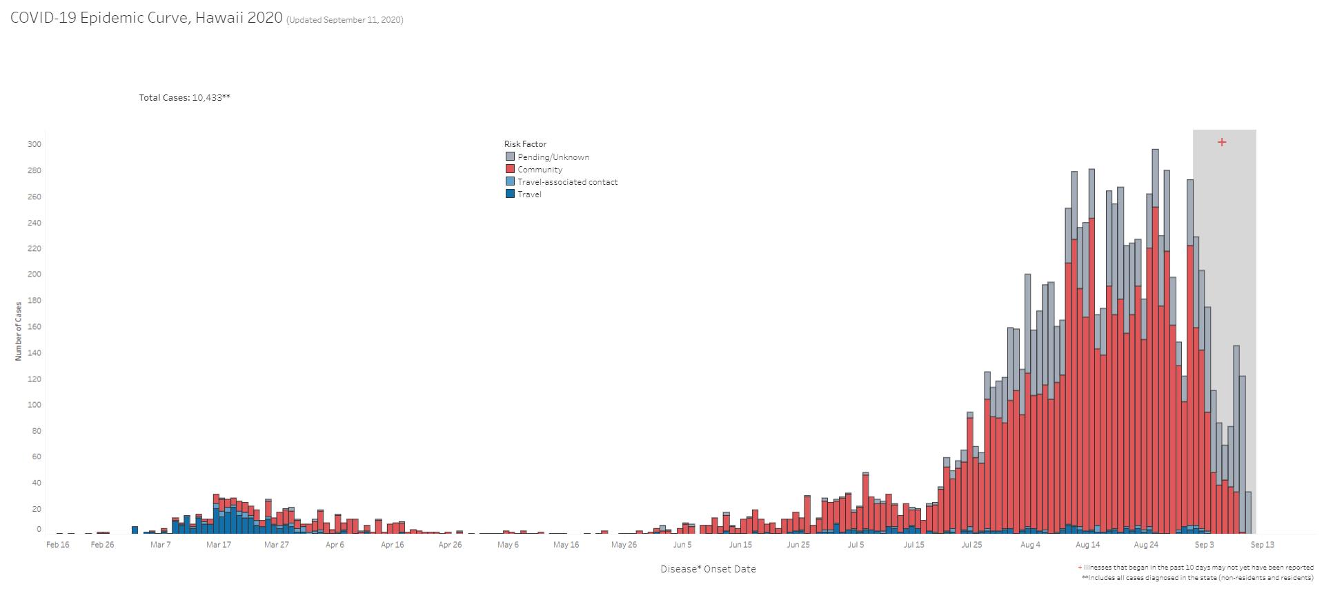 COVID-19 Epidemic Curve Hawaii September 11, 2020