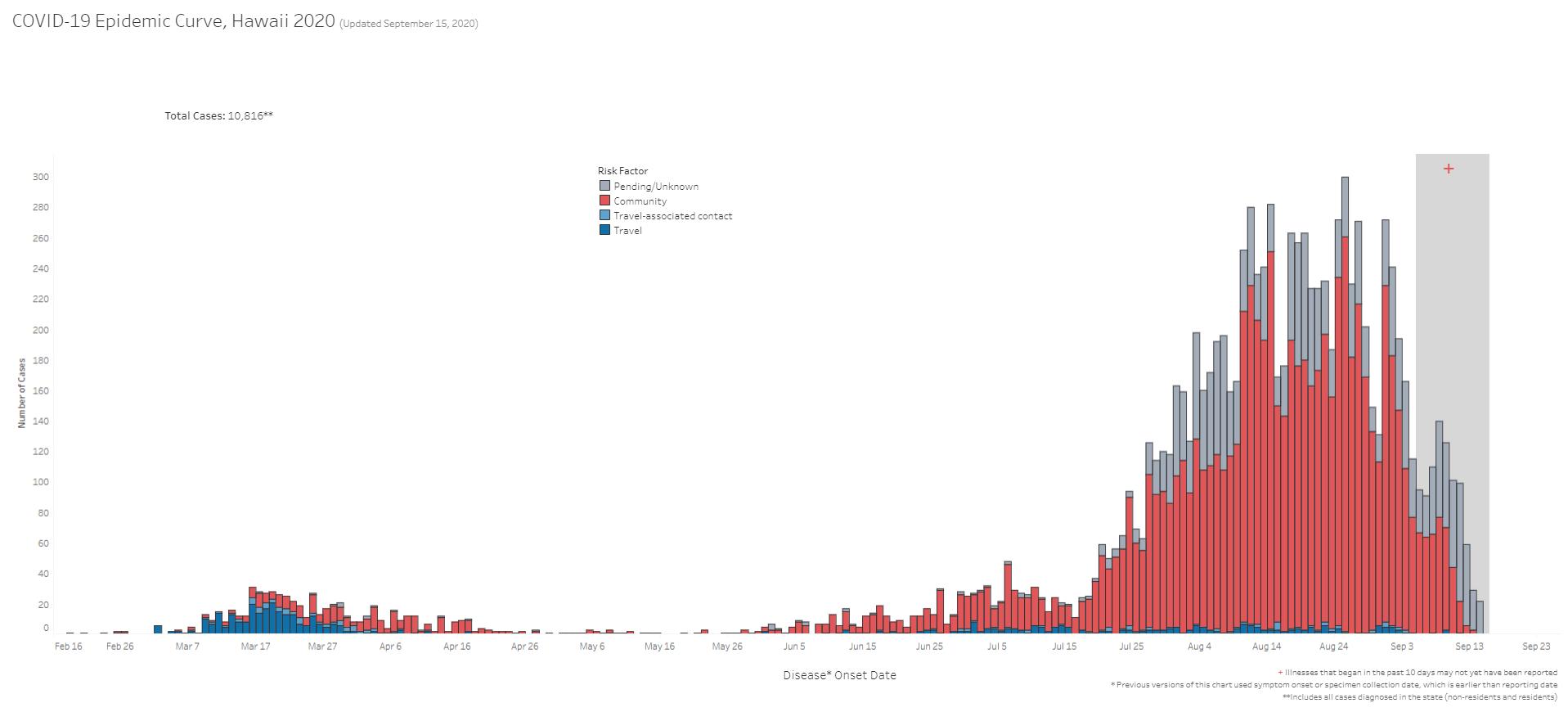 COVID-19 Epidemic Curve Hawaii September 15, 2020