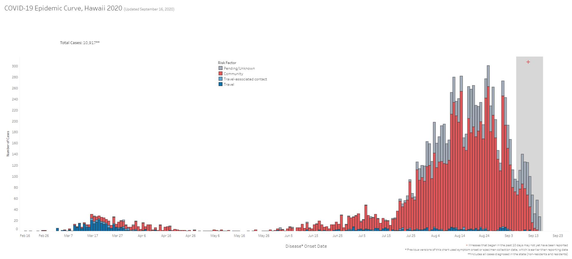 COVID-19 Epidemic Curve Hawaii September 16, 2020