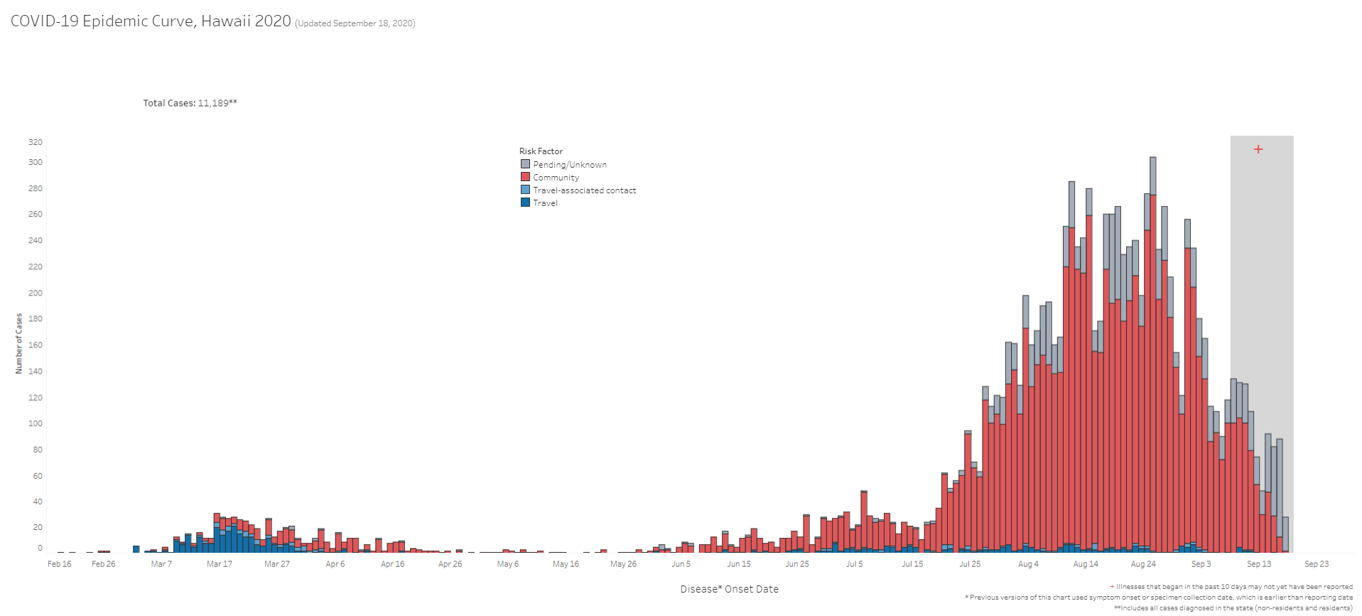 COVID-19 Epidemic Curve Hawaii September 18, 2020