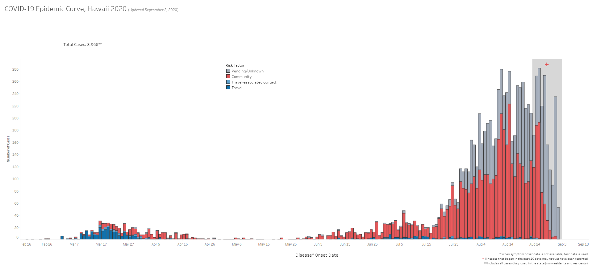 COVID-19 Epidemic Curve Hawaii September 2, 2020