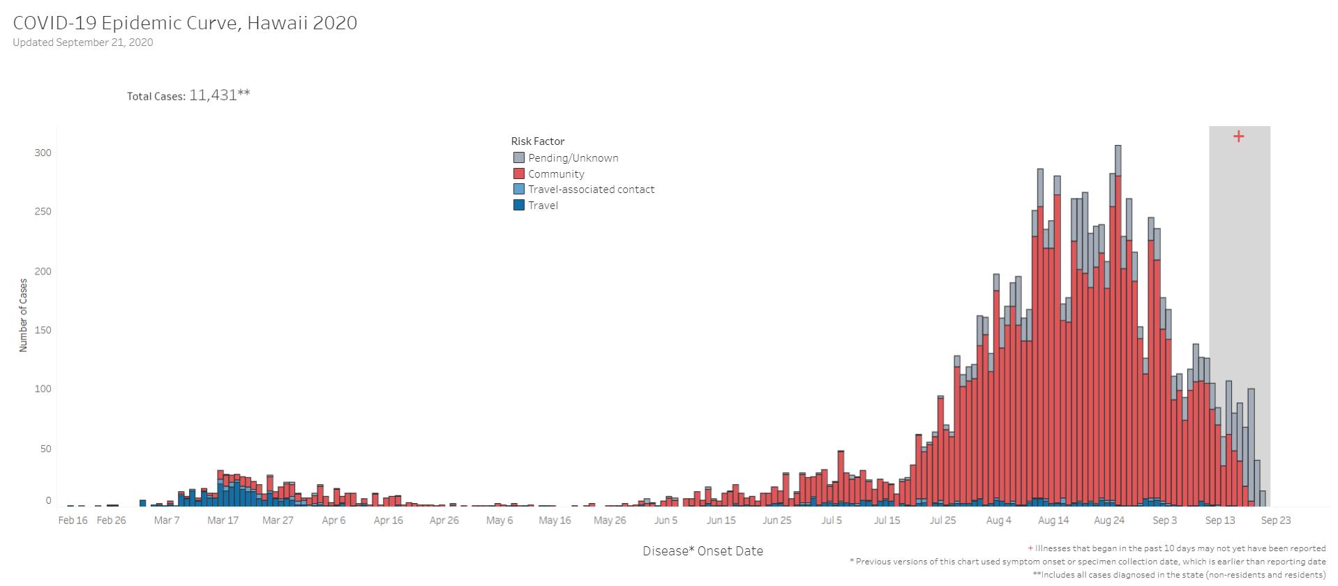 COVID-19 Epidemic Curve Hawaii September 21, 2020