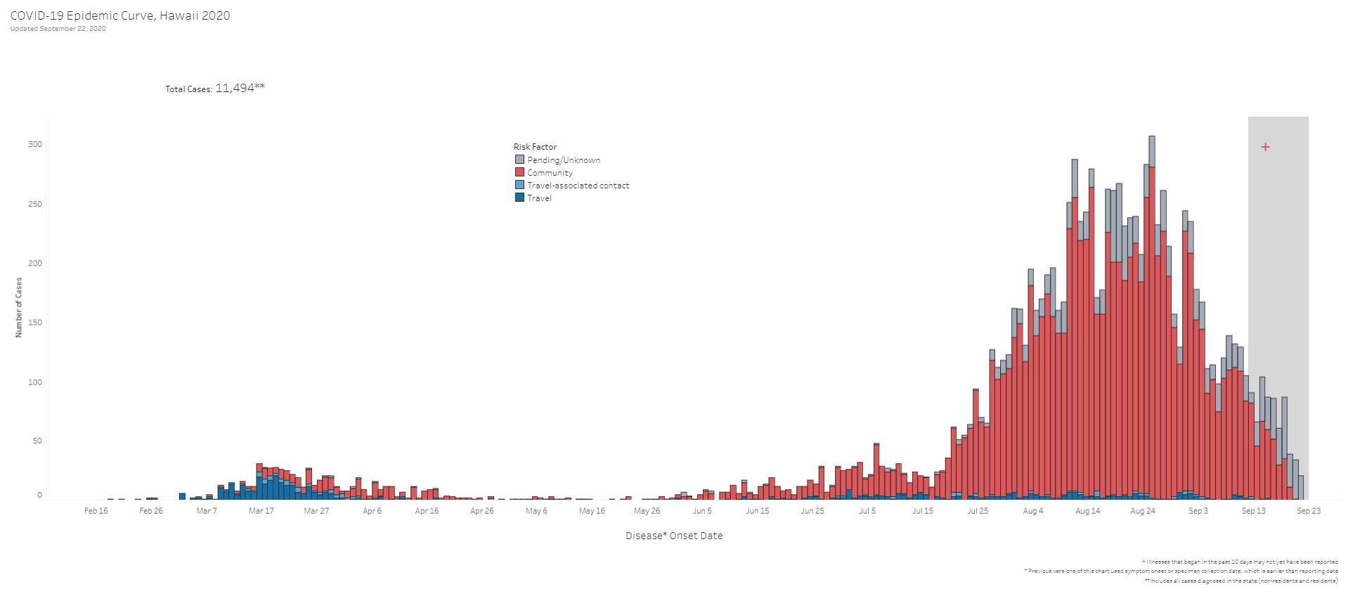 COVID-19 Epidemic Curve Hawaii September 22, 2020