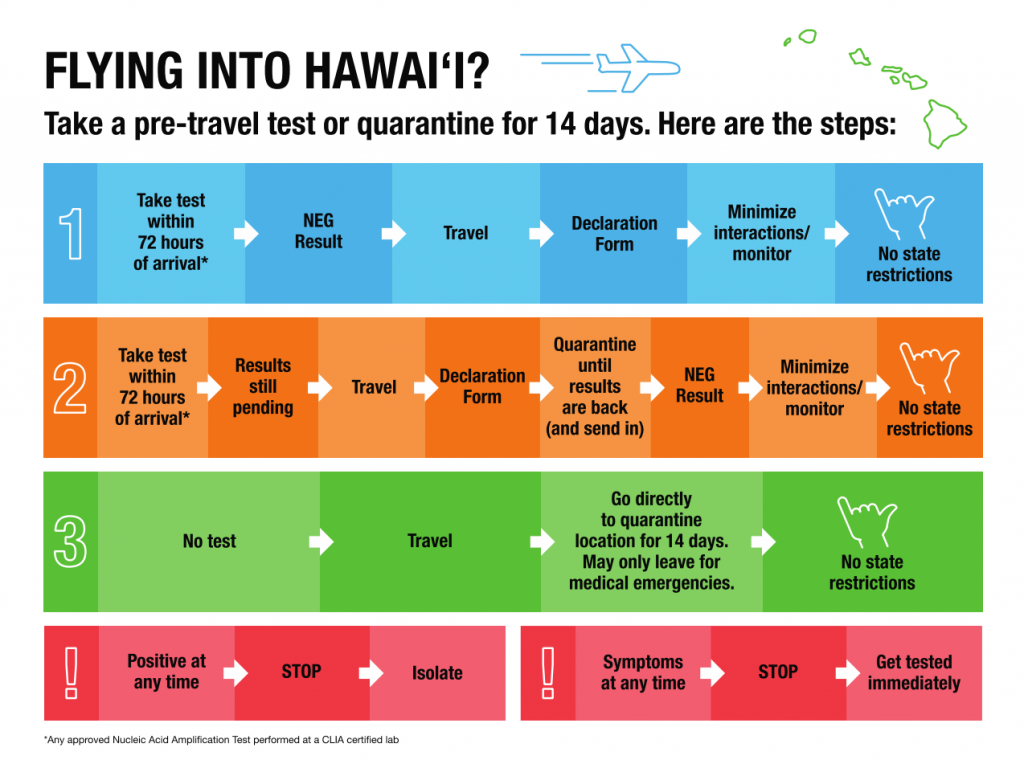 flowchart showing the steps for taking pre-travel test and quarantine