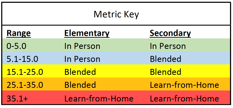 Metric Key for school models