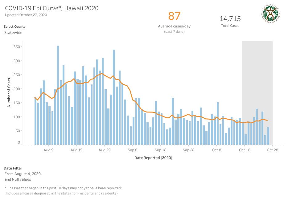 COVID-19 Epidemic Curve Hawaii October 27, 2020