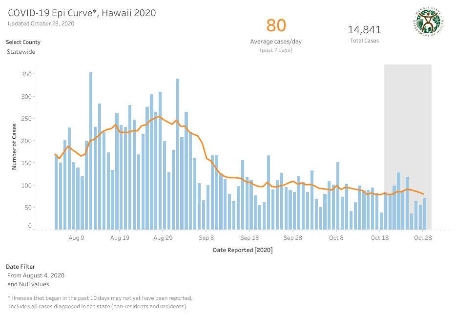 COVID-19 Epidemic Curve Hawaii October 29, 2020