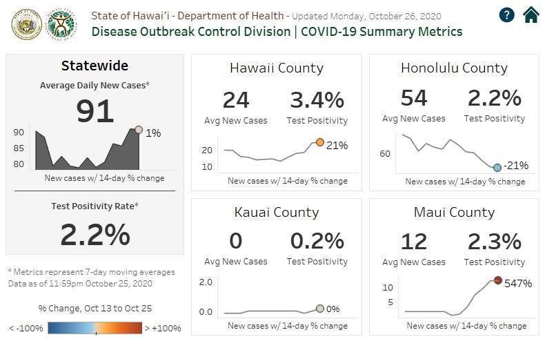 COVID-19 Summary Metrics - October 26 2020