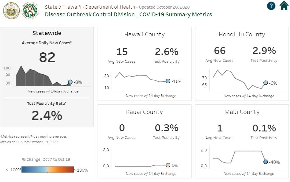 DOCD COVID-19 Summary Metrics October 20, 2020