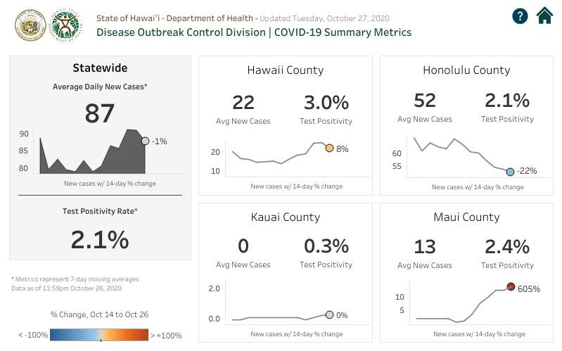 DOCD COVID-19 Summary Metrics October 27, 2020