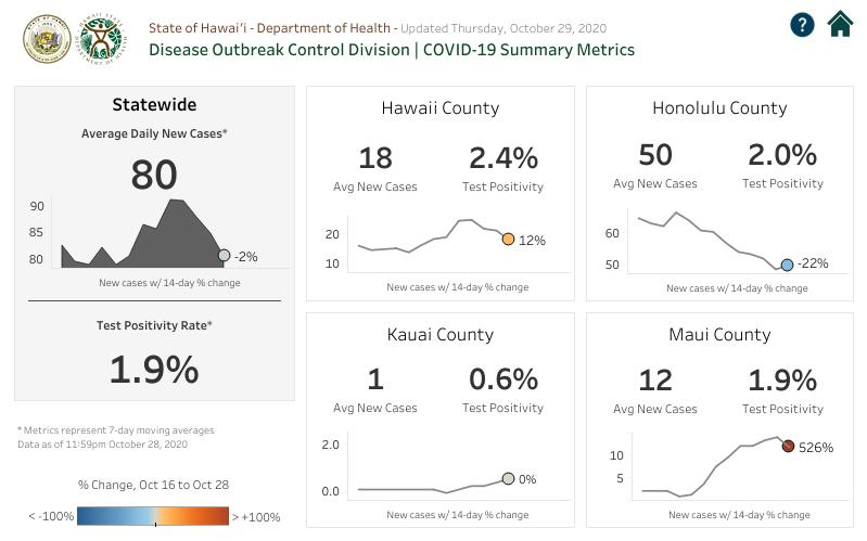 DOCD COVID-19 Summary Metrics October 29, 2020