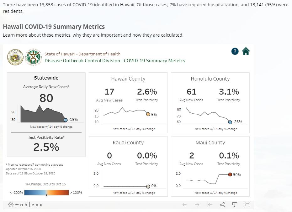 Hawaii COVID-19 Summary of Metrics graphs