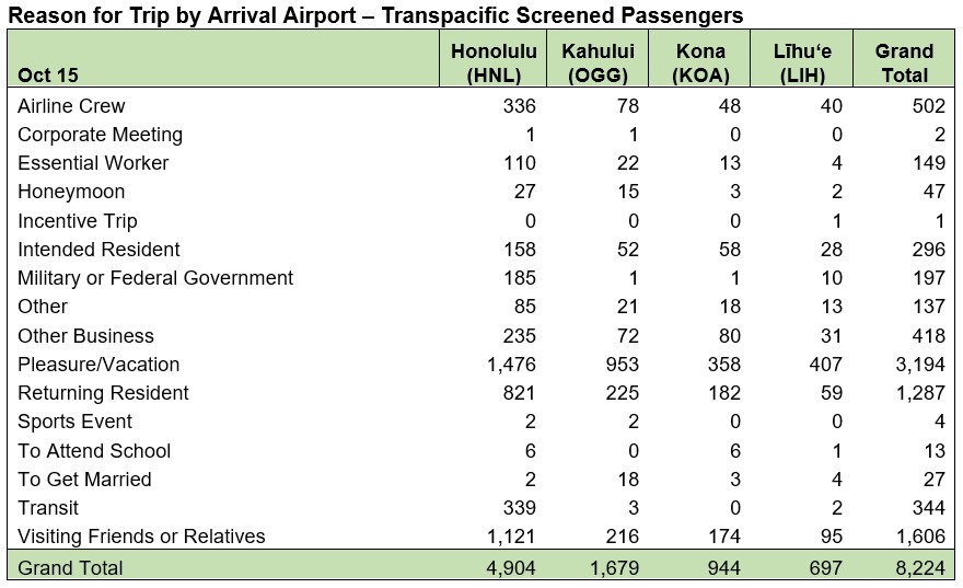 table showing the numbers for Reason for Trip by Arrival Airport - Transpacific Screened Passengers