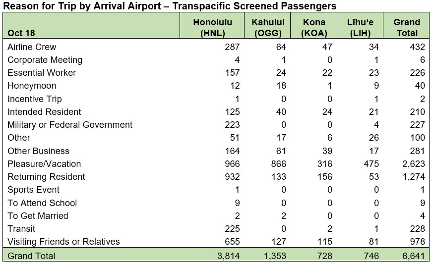 Reason for Trip by Arrival Airport Transpacific Oct. 18, 2020