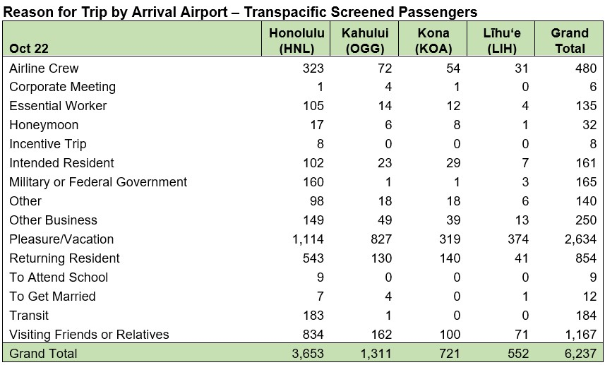 Reason for Trip by Arrival Airport Transpacific Oct. 22, 2020