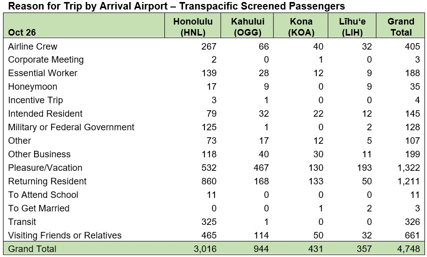 Reason for Trip by Arrival Airport Transpacific Oct. 26, 2020