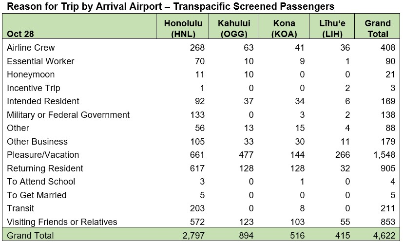 Reason for Trip by Arrival Airport Transpacific Oct. 28, 2020