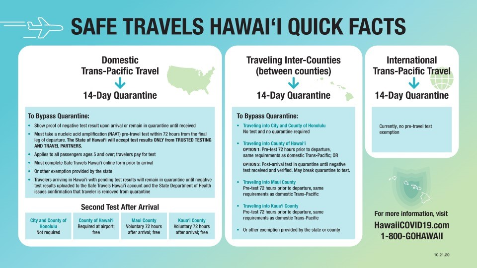 Safe Travels Hawaii Quick Facts 10-21-20