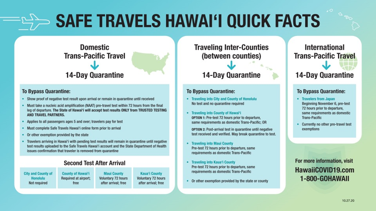 Safe Travels Hawaii Quick Facts 10-27-20