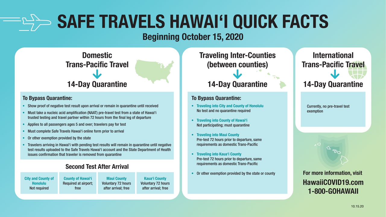 graphic showing domestic trans-Pacific travel, inter-county travel and International trans-Pacific travel and how it relates to quarantine
