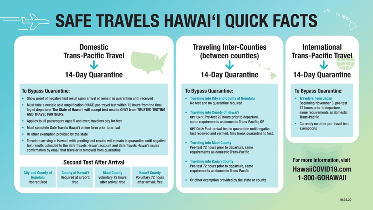 Safe Travels Hawaii Quick Facts 10-28-20