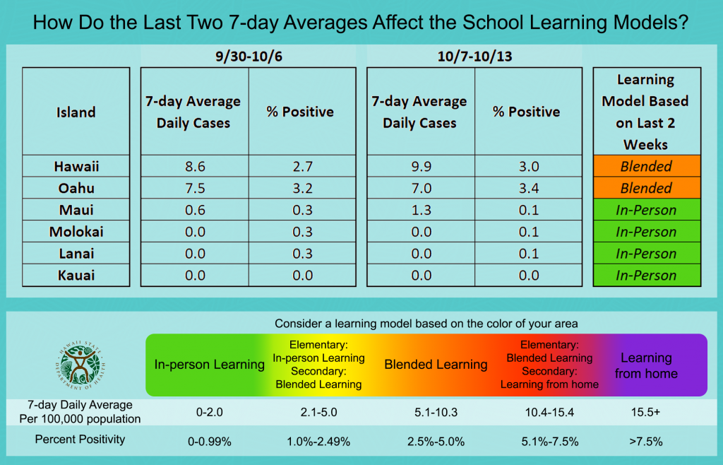 graph titled How do the last two 7-day averages affect the school learning models?