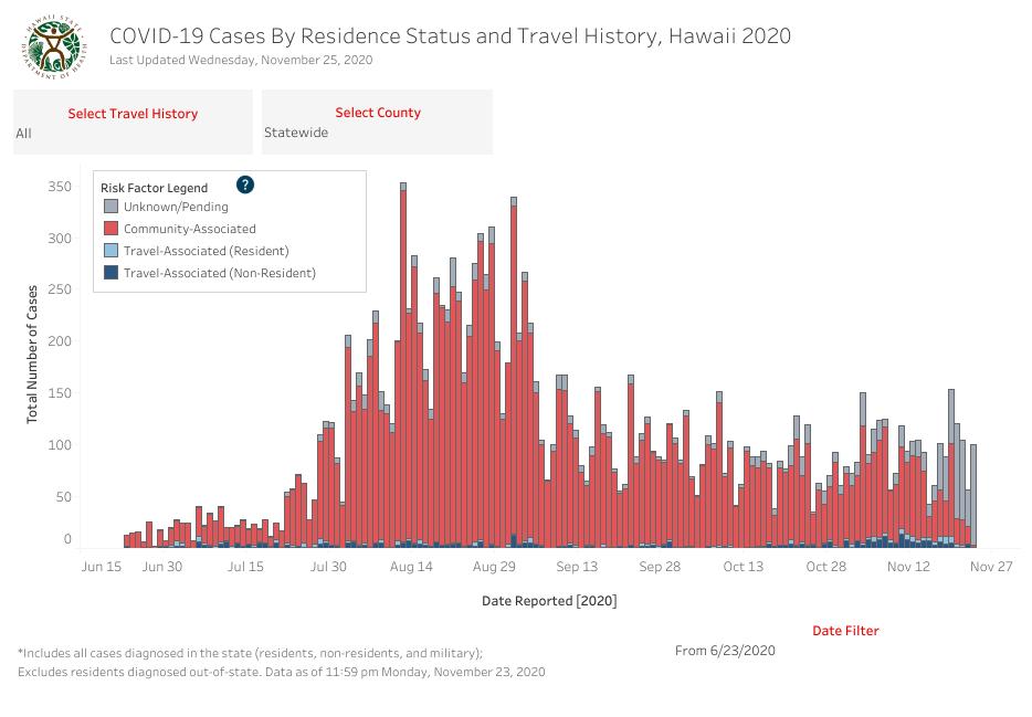 Residence Status and Travel History - November 30 2020