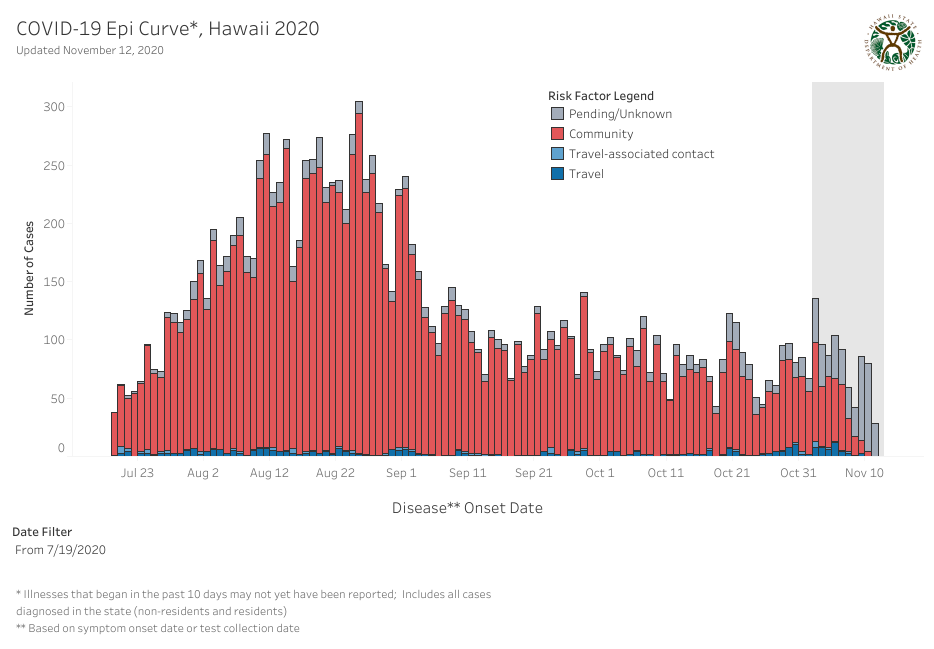Epidemic Curve Hawaii November 12, 2020