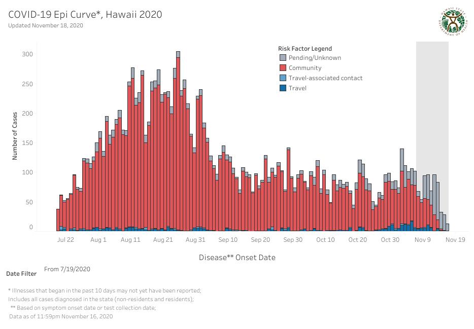 Epidemic Curve - November 18 2020