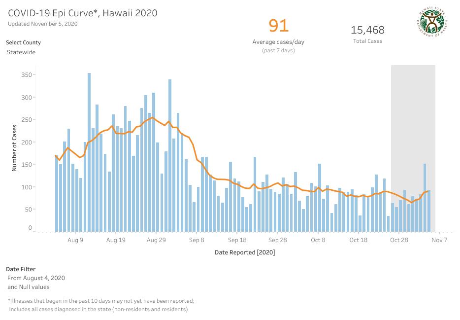 Epi Curve - Nov 5 2020