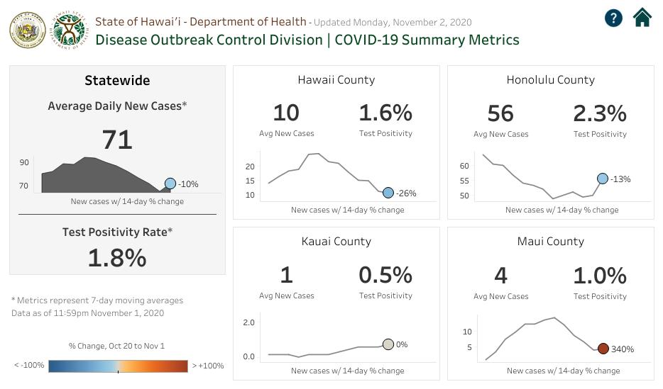 COVID-19 Summary Metrics - Nov 2 2020