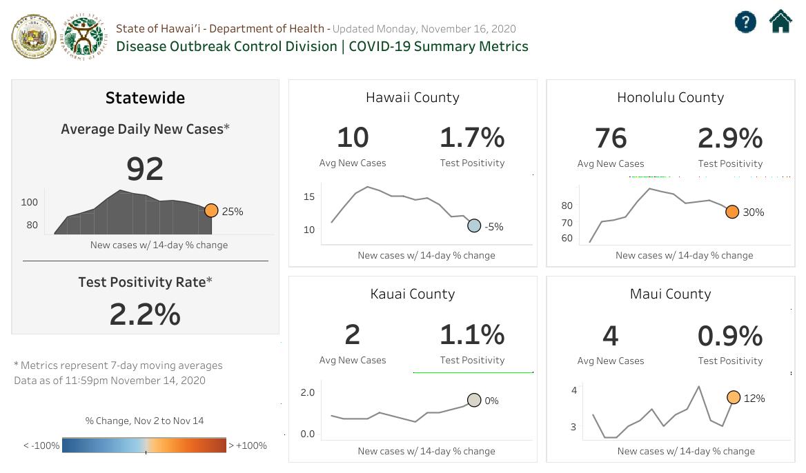 COVID-19 Summary Metrics - November 16 2020