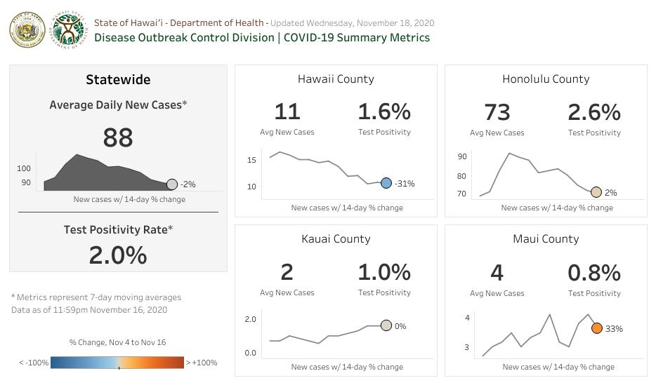 COVID-19 Summary Metrics - November 18 2020