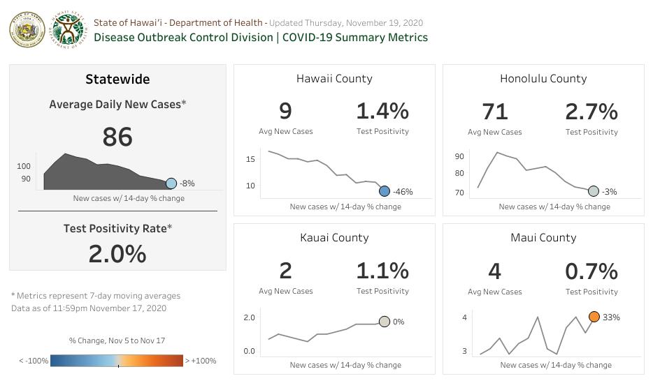 COVID-19 Summary Metrics - November 19 2020