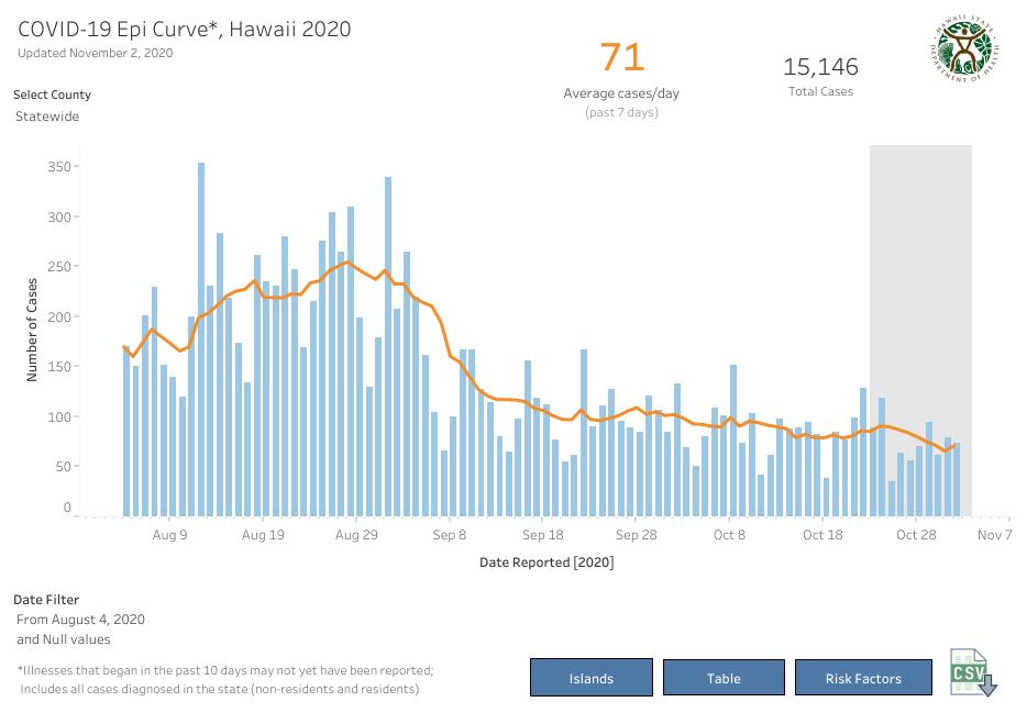 Epi Curve - Nov 2 2020