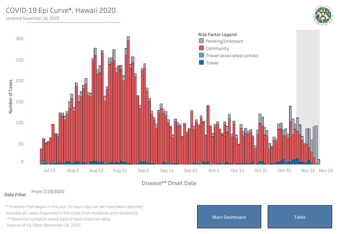 Epidemic Curve - November 16 2020