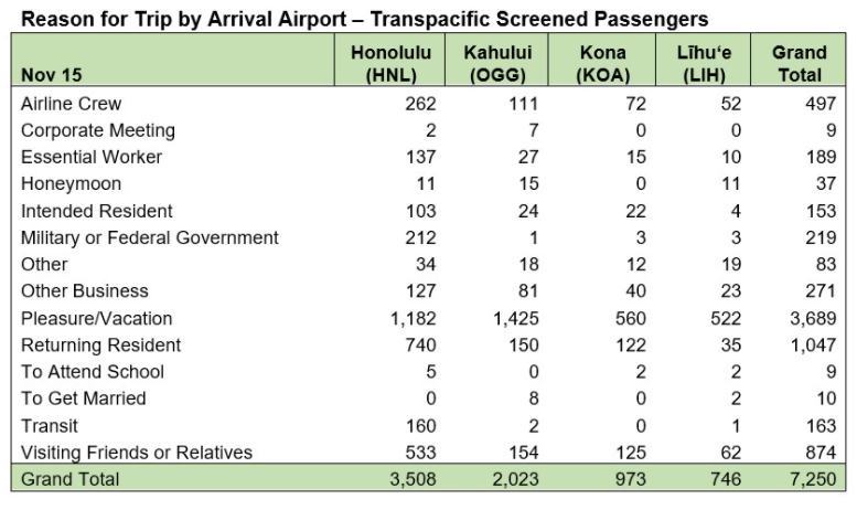 Reason for Trip by Arrival Airport - November 16 2020