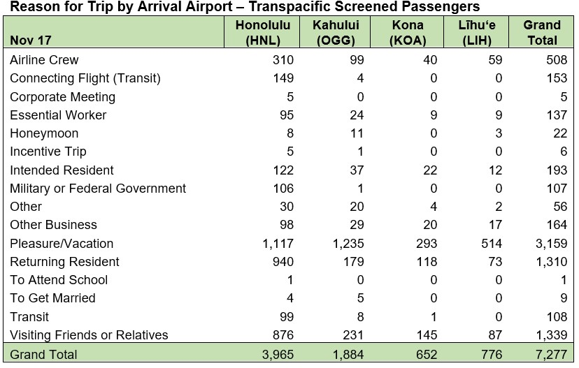 Reason for Trip by Arrival Airport - Nov. 17 2020