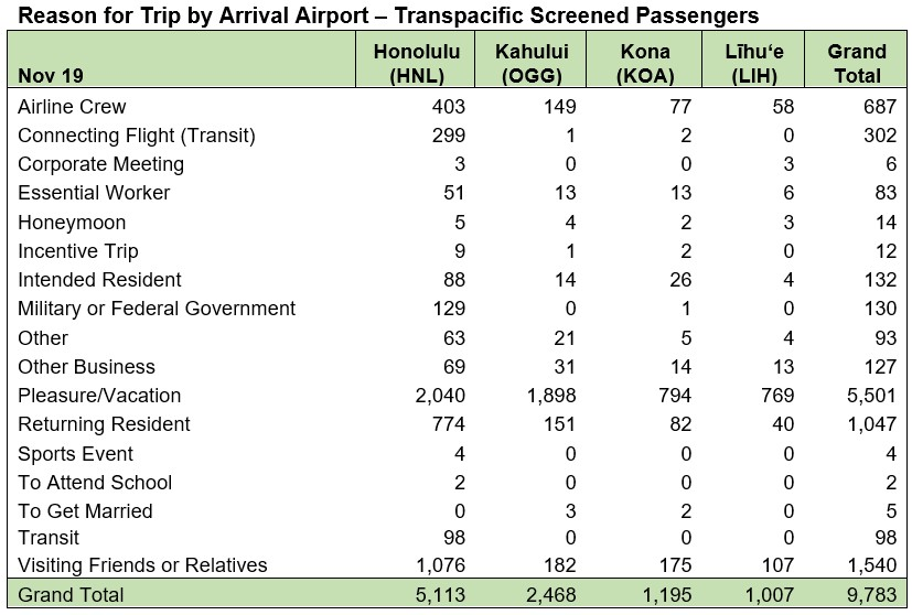 Reason for Trip by Arrival Airport - Nov. 19 2020
