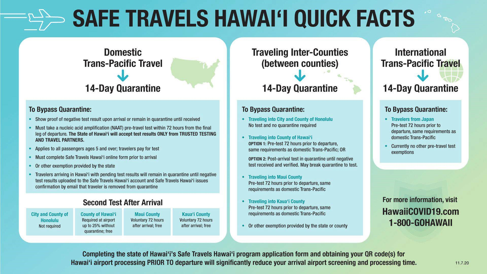 Safe Travels Hawaii Quick Facts - November 16 2020