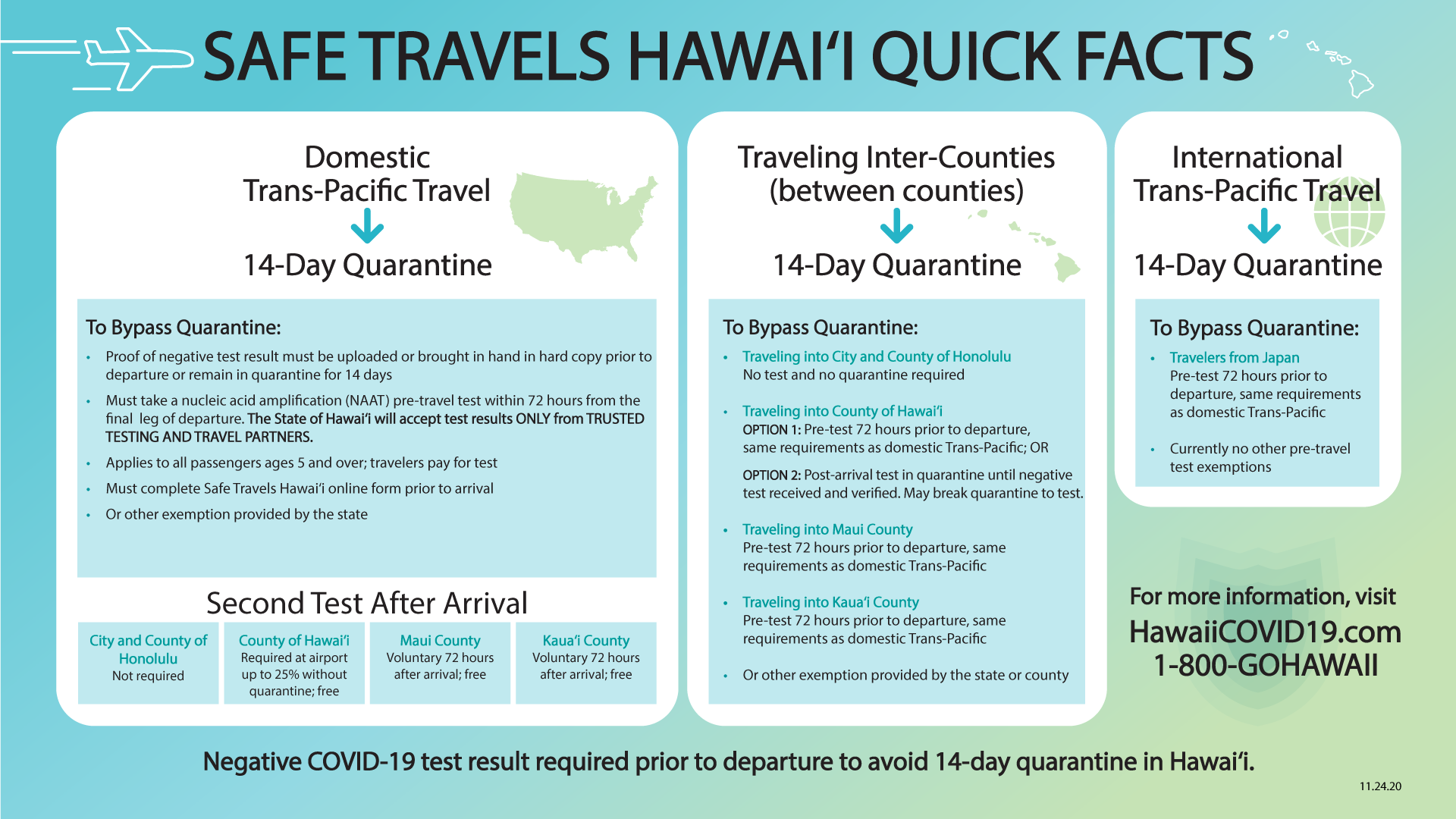 Safe Travels Hawaii Quick Facts - November 24 2020