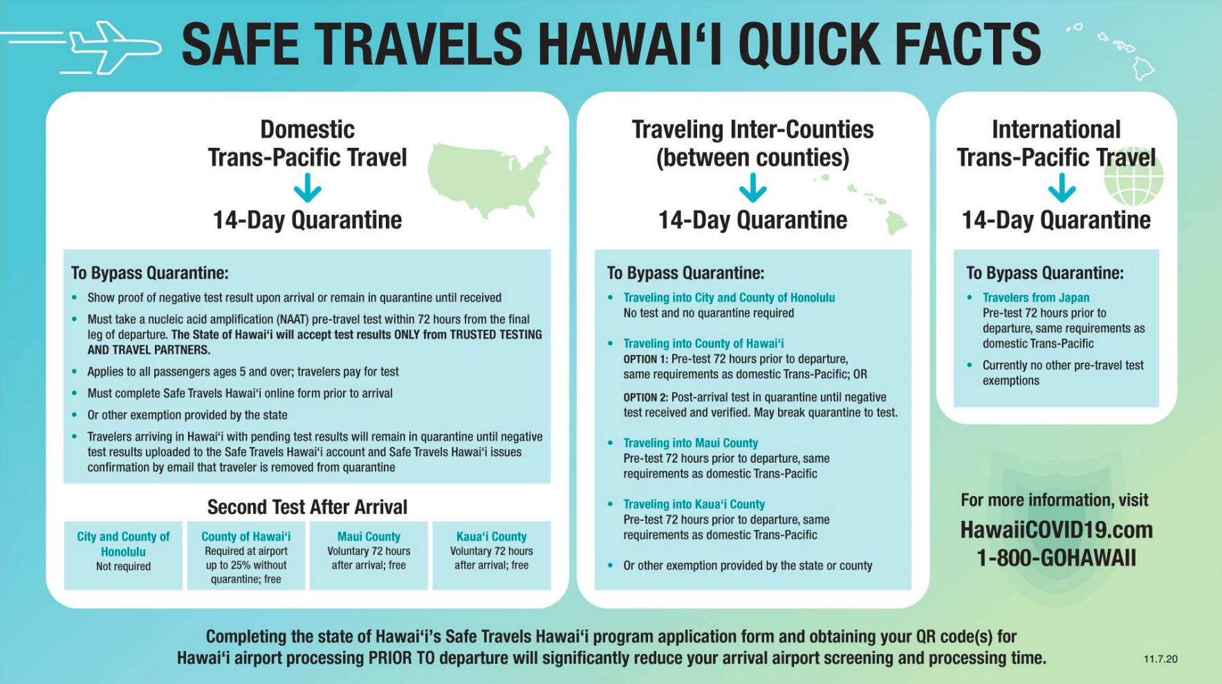 Safe Travels Hawaii Quick Facts - Nov 7 2020