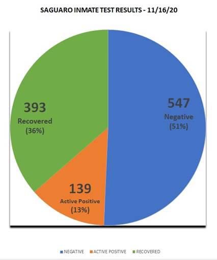 Saguaro Inmate Test Results - November 16 2020