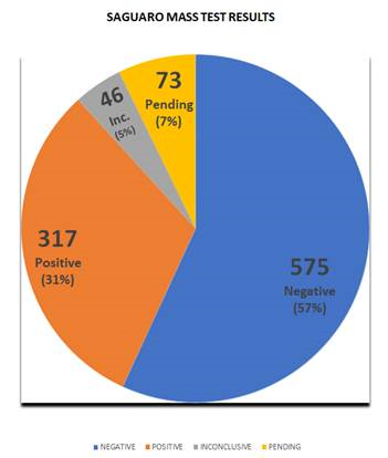 Saguaro Mass Test Results - Nov 2 2020