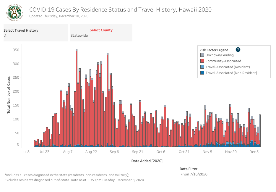 Residence Status and Travel History - December 10 2020