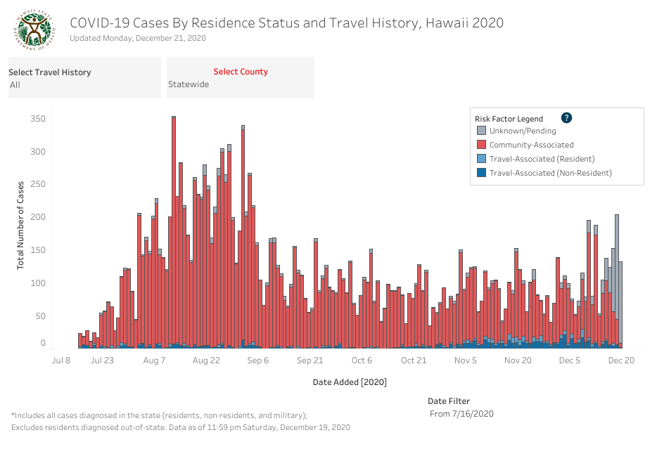 Residence Status and Travel History - December 21 2020