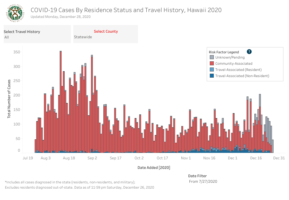 Residence Status and Travel History - December 28 2020