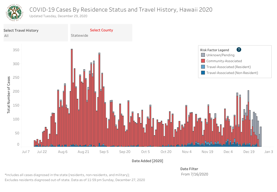 Residence Status and Travel History - December 29 2020