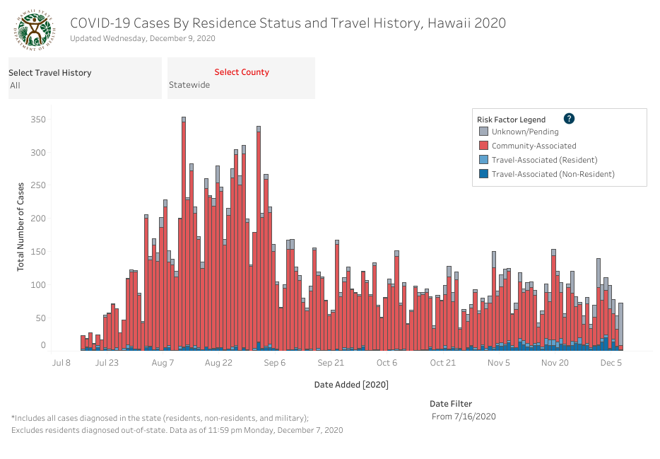 Residence Status and Travel History - December 9 2020